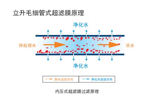 华太智能净水器提醒净水器要选超滤膜